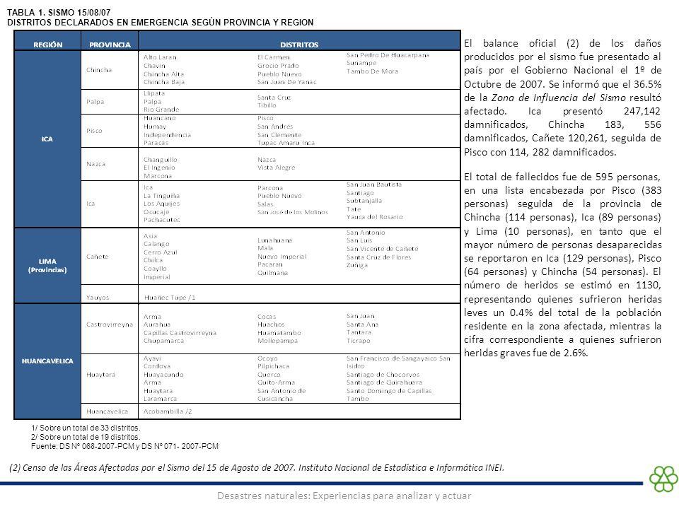 Desastres naturales: Experiencias para analizar y actuar 1/ Sobre un total de 33 distritos. 2/ Sobre un total de 19 distritos. Fuente: DS Nº 068-2007-