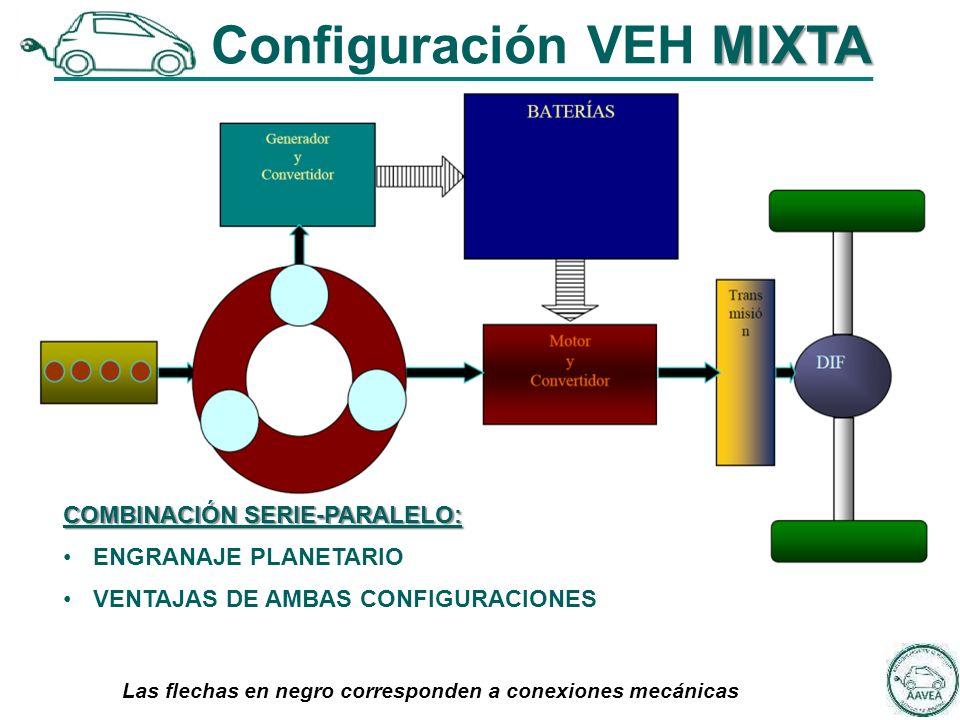 COMBINACIÓN SERIE-PARALELO: ENGRANAJE PLANETARIO VENTAJAS DE AMBAS CONFIGURACIONES MIXTA Configuración VEH MIXTA Las flechas en negro corresponden a conexiones mecánicas