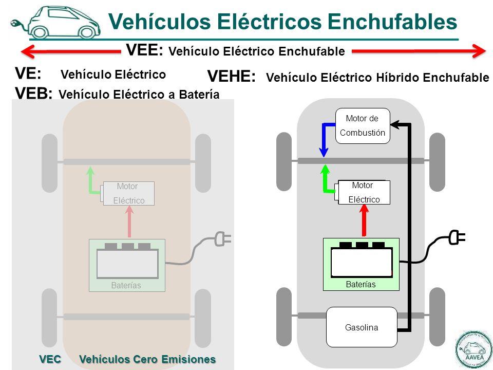 Motor Eléctrico VE: Vehículo Eléctrico VEB: Vehículo Eléctrico a Batería Batteries Baterías Motor de Combustión Gasolina Batteries Baterías VEHE: Vehículo Eléctrico Híbrido Enchufable VEE: Vehículo Eléctrico Enchufable Vehículos Eléctricos Enchufables Motor Eléctrico VEC Vehículos Cero Emisiones