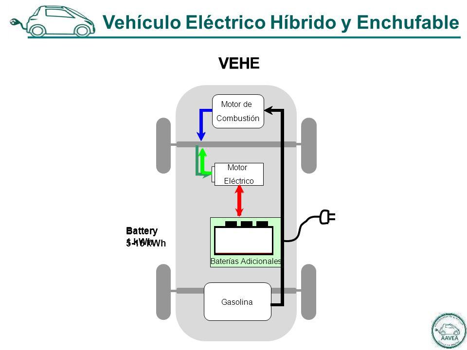 Motor de Combustión Motor Eléctrico Gasolina VEH Battery 1 kWh VEHE Battery 5-15 kWh Baterías Baterías Adicionales Vehículo Eléctrico Híbrido y Enchufable