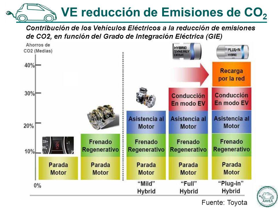 Fuente: Toyota VE reducción de Emisiones de CO 2 Contribución de los Vehículos Eléctricos a la reducción de emisiones de CO2, en función del Grado de Integración Eléctrica (GIE)