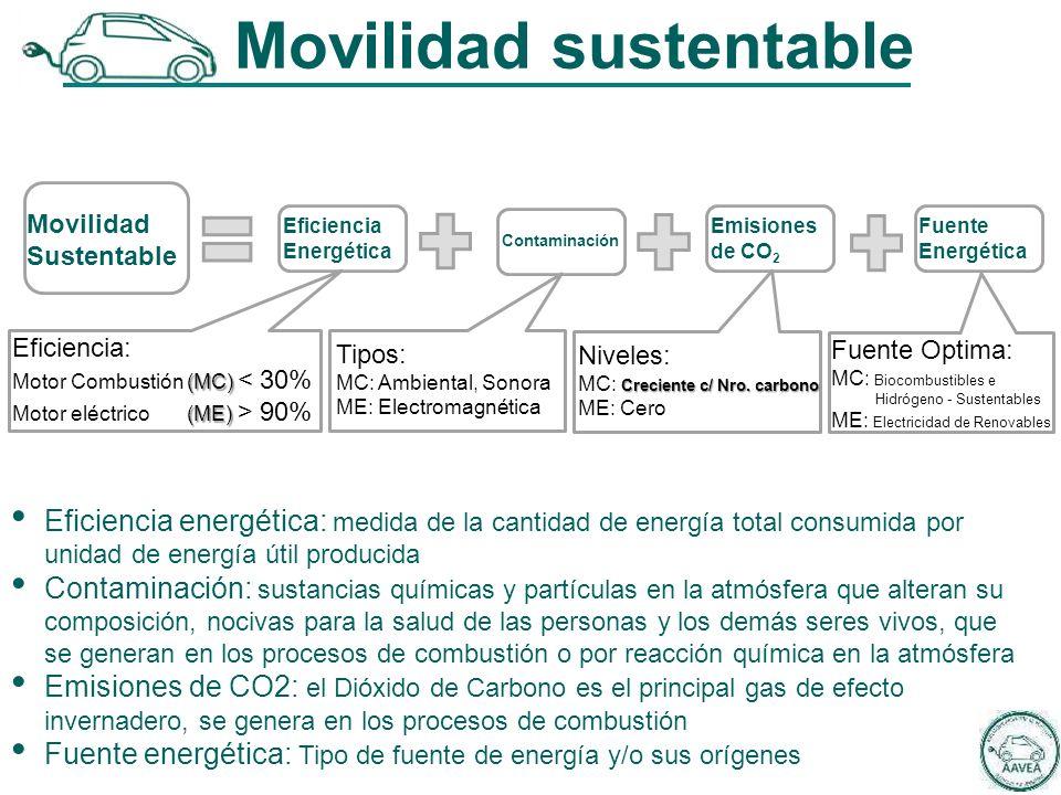 Movilidad sustentable Movilidad Sustentable Eficiencia Energética Contaminación Emisiones de CO 2 Fuente Energética Eficiencia energética: medida de la cantidad de energía total consumida por unidad de energía útil producida Contaminación: sustancias químicas y partículas en la atmósfera que alteran su composición, nocivas para la salud de las personas y los demás seres vivos, que se generan en los procesos de combustión o por reacción química en la atmósfera Emisiones de CO2: el Dióxido de Carbono es el principal gas de efecto invernadero, se genera en los procesos de combustión Fuente energética: Tipo de fuente de energía y/o sus orígenes Eficiencia: (MC) Motor Combustión (MC) < 30% (ME) Motor eléctrico (ME) > 90% Tipos: MC: Ambiental, Sonora ME: Electromagnética Niveles: Creciente c/ Nro.