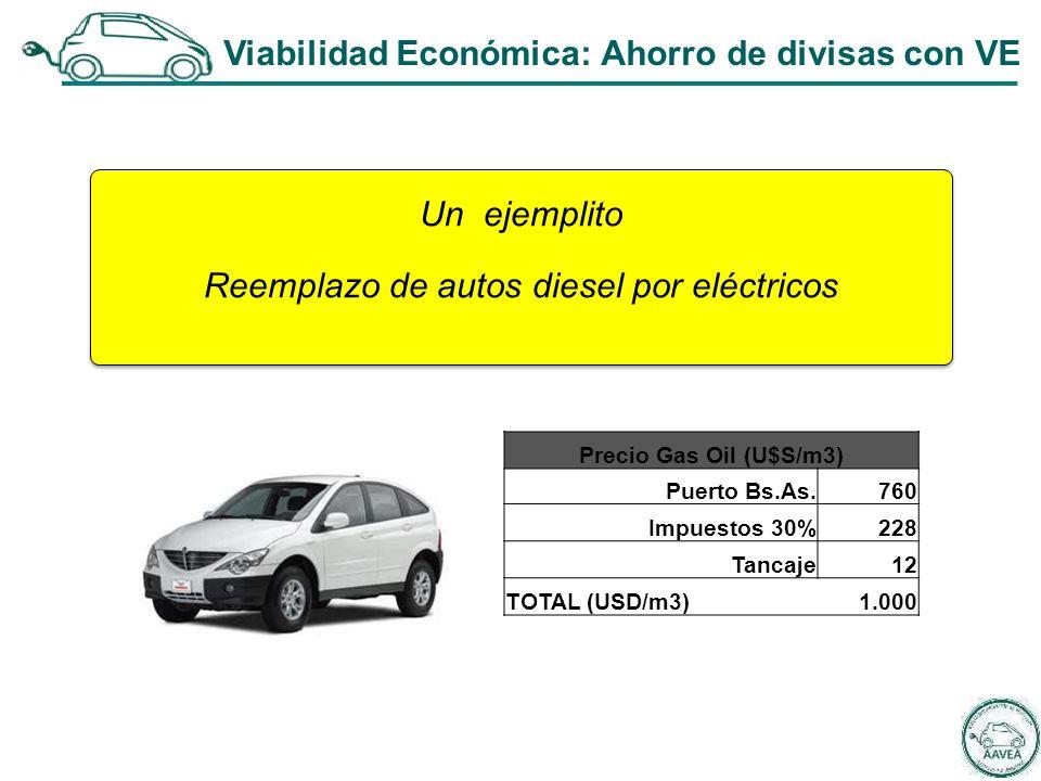 Un ejemplito Reemplazo de autos diesel por eléctricos Un ejemplito Reemplazo de autos diesel por eléctricos Precio Gas Oil (U$S/m3) Puerto Bs.As.760 Impuestos 30%228 Tancaje12 TOTAL (USD/m3)1.000 Viabilidad Económica: Ahorro de divisas con VE
