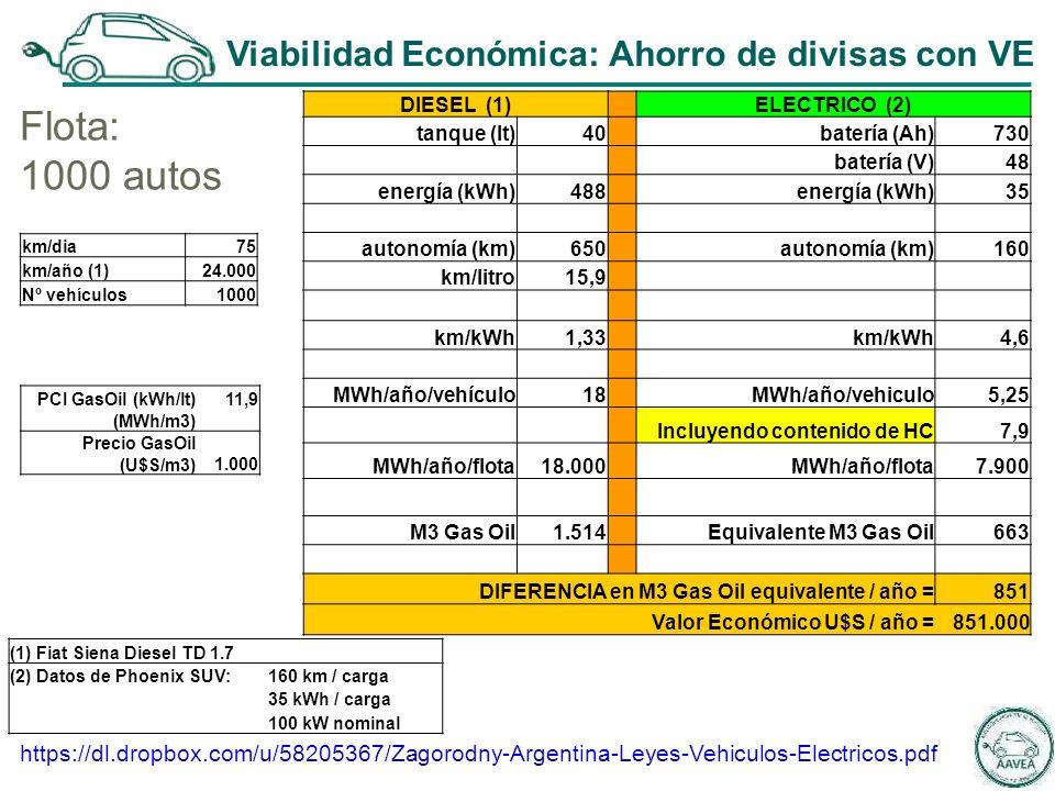 Flota: 1000 autos (1) Fiat Siena Diesel TD 1.7 (2) Datos de Phoenix SUV:160 km / carga 35 kWh / carga 100 kW nominal km/dia75 km/año (1)24.000 Nº vehículos1000 PCI GasOil (kWh/lt)11,9 (MWh/m3) Precio GasOil (U$S/m3)1.000 DIESEL (1) ELECTRICO (2) tanque (lt)40 batería (Ah)730 batería (V)48 energía (kWh)488 energía (kWh)35 autonomía (km)650 autonomía (km)160 km/litro15,9 km/kWh1,33 km/kWh4,6 MWh/año/vehículo18 MWh/año/vehiculo5,25 Incluyendo contenido de HC7,9 MWh/año/flota18.000 MWh/año/flota7.900 M3 Gas Oil1.514 Equivalente M3 Gas Oil663 DIFERENCIA en M3 Gas Oil equivalente / año =851 Valor Económico U$S / año =851.000 https://dl.dropbox.com/u/58205367/Zagorodny-Argentina-Leyes-Vehiculos-Electricos.pdf Viabilidad Económica: Ahorro de divisas con VE