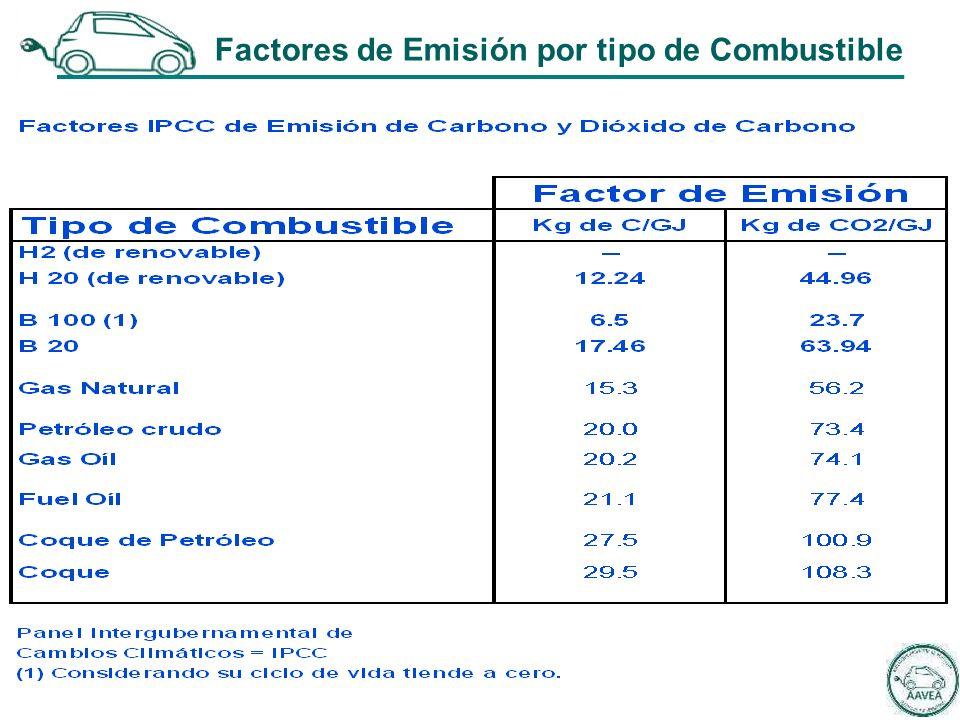 Factores de Emisión por tipo de Combustible
