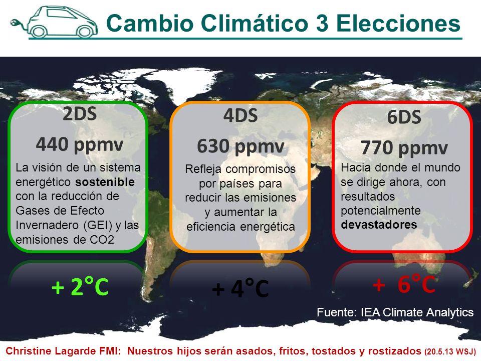 6DS 770 ppmv Hacia donde el mundo se dirige ahora, con resultados potencialmente devastadores + 6°C 4DS 630 ppmv Refleja compromisos por países para reducir las emisiones y aumentar la eficiencia energética + 4°C 2DS 440 ppmv La visión de un sistema energético sostenible con la reducción de Gases de Efecto Invernadero (GEI) y las emisiones de CO2 + 2°C Christine Lagarde FMI: Nuestros hijos serán asados, fritos, tostados y rostizados (20.5.13 WSJ) Cambio Climático 3 Elecciones Fuente: IEA Climate Analytics