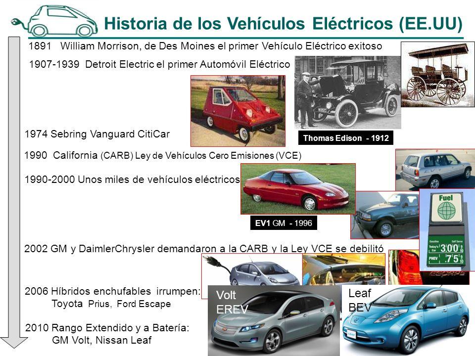 1891 William Morrison, de Des Moines el primer Vehículo Eléctrico exitoso 1907-1939 Detroit Electric el primer Automóvil Eléctrico Thomas Edison - 1912 1974 Sebring Vanguard CitiCar 1990 California (CARB) Ley de Vehículos Cero Emisiones (VCE) 1990-2000 Unos miles de vehículos eléctricos 2002 GM y DaimlerChrysler demandaron a la CARB y la Ley VCE se debilitó 2006 Híbridos enchufables irrumpen: Toyota Prius, Ford Escape 2010 Rango Extendido y a Batería: GM Volt, Nissan Leaf Volt EREV Leaf BEV Historia de los Vehículos Eléctricos (EE.UU) EV1 GM - 1996
