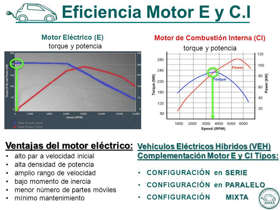 Motor Eléctrico (E) Eficiencia Motor E y C.I torque y potencia Motor de Combustión Interna (CI) torque y potencia alto par a velocidad inicial alta densidad de potencia amplio rango de velocidad bajo momento de inercia menor número de partes móviles mínimo mantenimiento Vehículos Eléctricos Híbridos (VEH) Complementación Motor E y CI Tipos: SERIECONFIGURACIÓN en SERIE PARALELOCONFIGURACIÓN en PARALELO MIXTACONFIGURACIÓN MIXTA Ventajas del motor eléctrico: