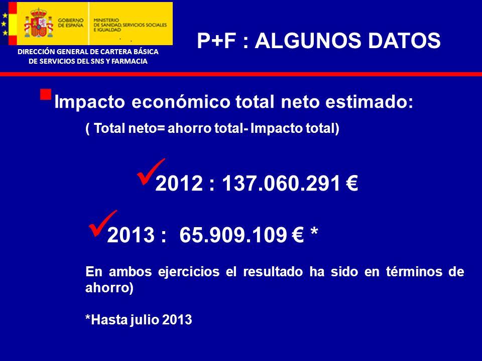 DIRECCIÓN GENERAL DE CARTERA BÁSICA DE SERVICIOS DEL SNS Y FARMACIA P+F : ALGUNOS DATOS Impacto económico total neto estimado: ( Total neto= ahorro total- Impacto total) 2012 : 137.060.291 2013 : 65.909.109 * En ambos ejercicios el resultado ha sido en términos de ahorro) *Hasta julio 2013