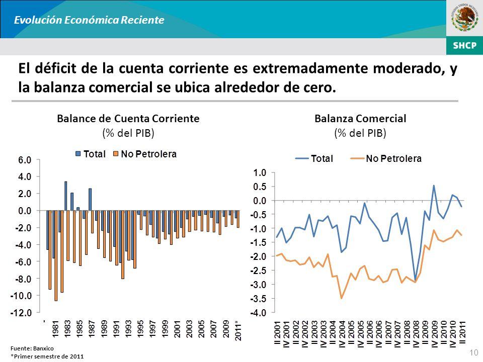 10 El déficit de la cuenta corriente es extremadamente moderado, y la balanza comercial se ubica alrededor de cero. Fuente: Banxico *Primer semestre d