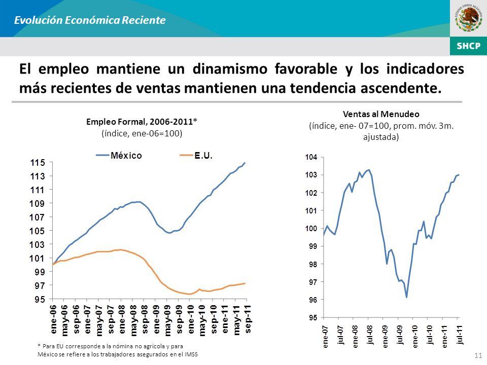 11 El empleo mantiene un dinamismo favorable y los indicadores más recientes de ventas mantienen una tendencia ascendente. Ventas al Menudeo (índice,