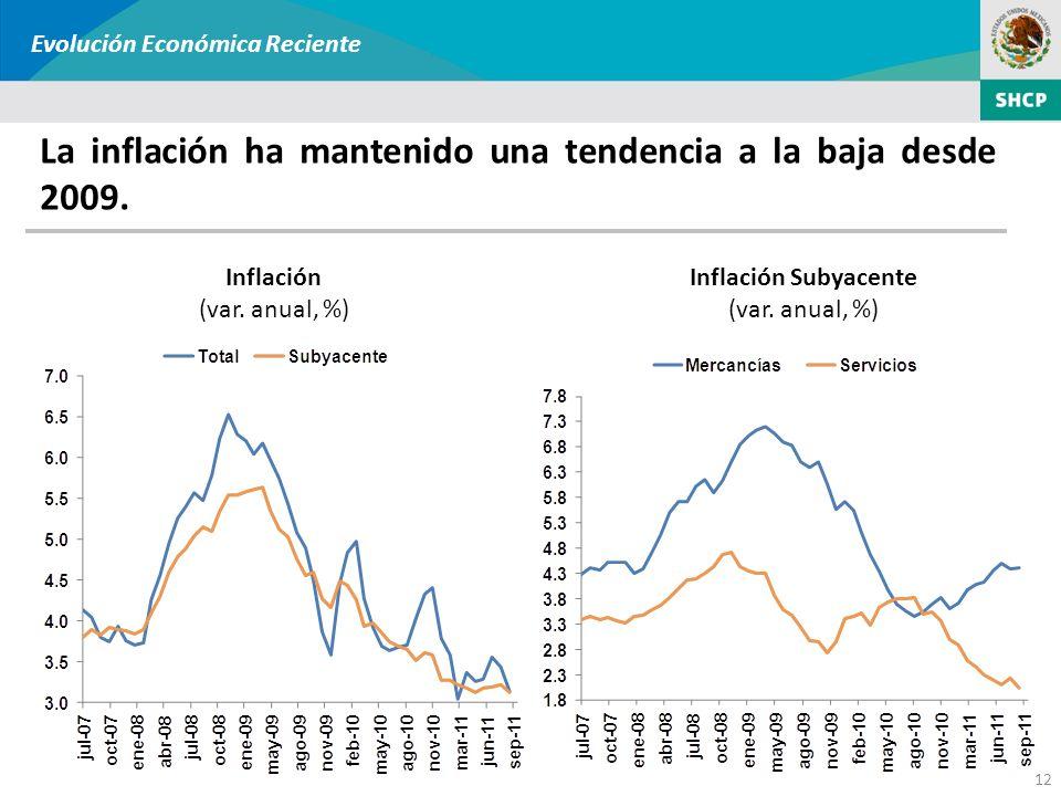 Inflación (var. anual, %) 12 La inflación ha mantenido una tendencia a la baja desde 2009. Inflación Subyacente (var. anual, %) Evolución Económica Re