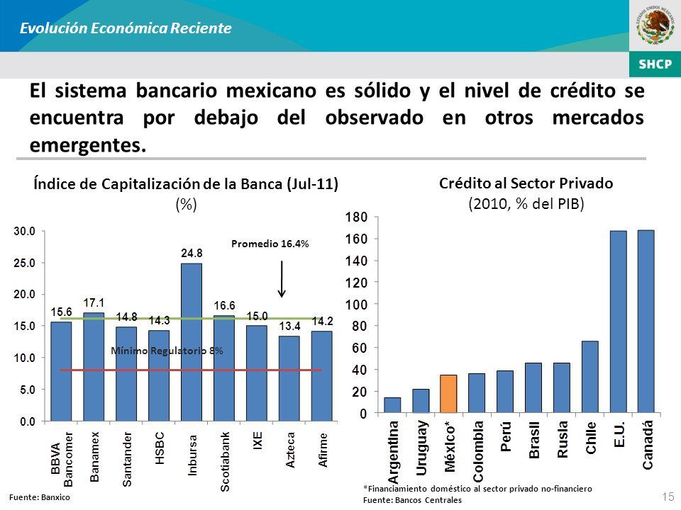 Índice de Capitalización de la Banca (Jul-11) (%) 15 Mínimo Regulatorio 8% Promedio 16.4% Fuente: Banxico *Financiamiento doméstico al sector privado