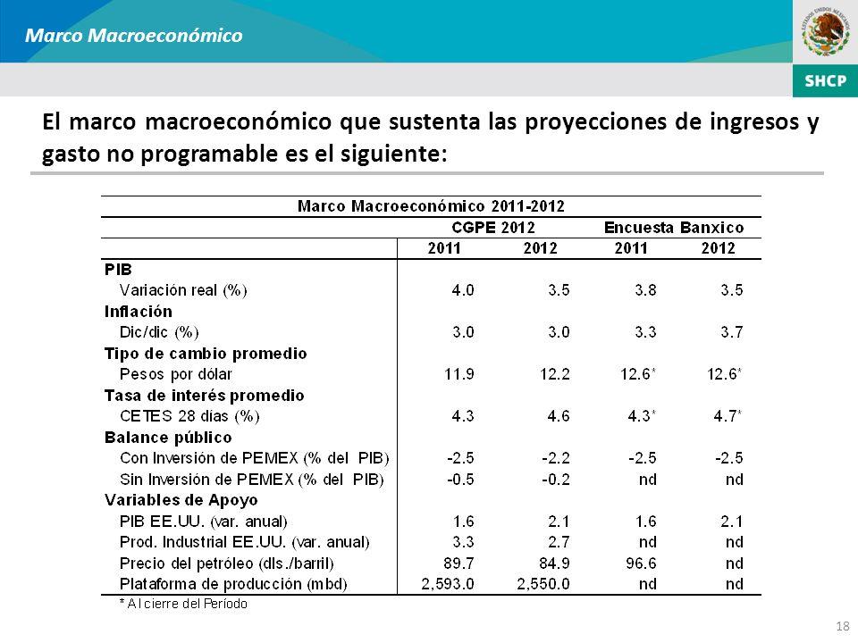18 Marco Macroeconómico El marco macroeconómico que sustenta las proyecciones de ingresos y gasto no programable es el siguiente: