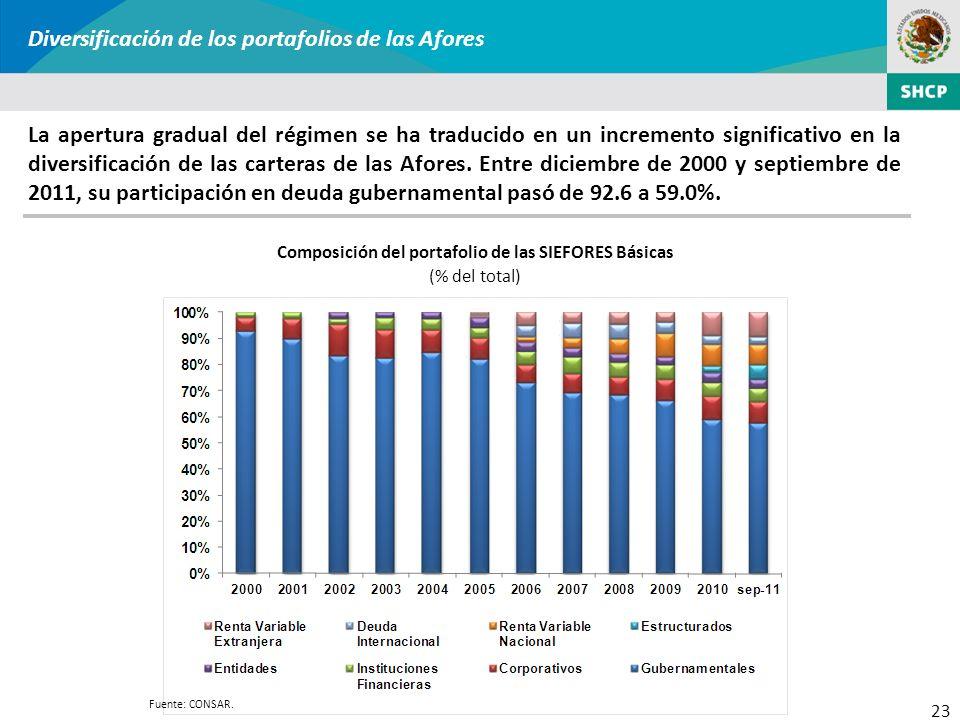 23 Diversificación de los portafolios de las Afores La apertura gradual del régimen se ha traducido en un incremento significativo en la diversificaci