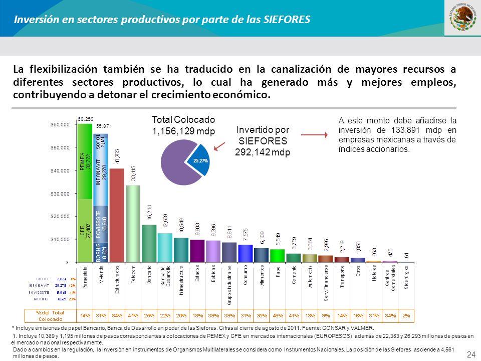 24 La flexibilización también se ha traducido en la canalización de mayores recursos a diferentes sectores productivos, lo cual ha generado más y mejo