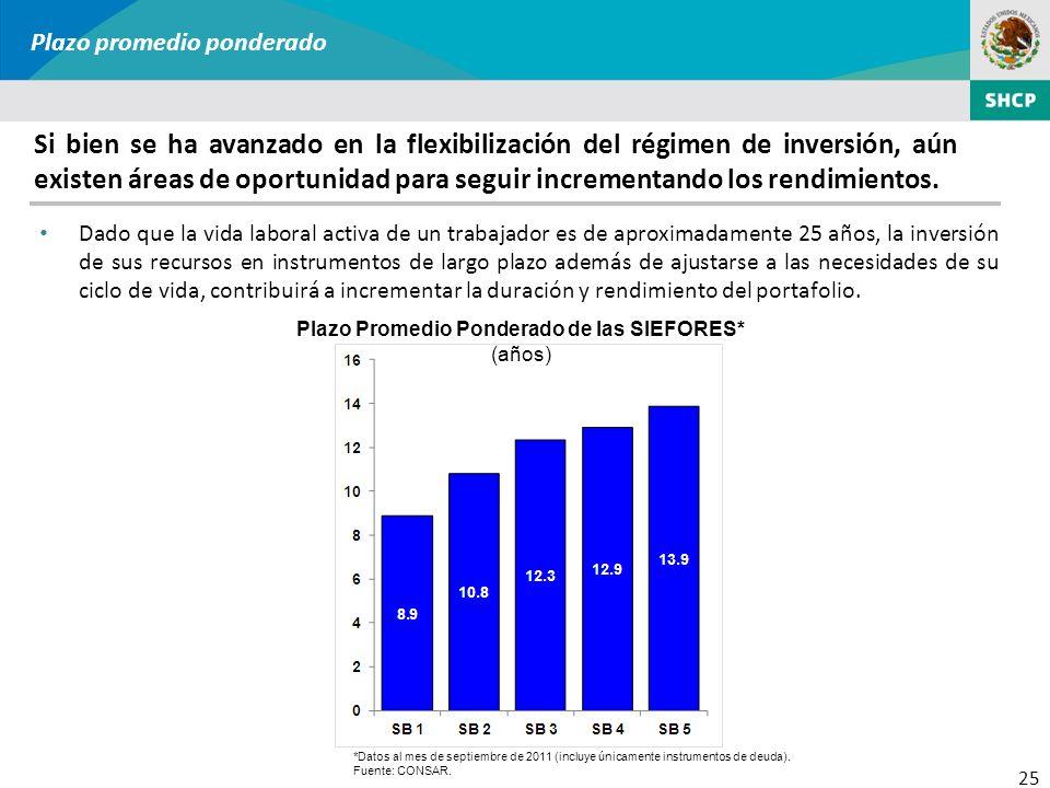 25 Plazo promedio ponderado Si bien se ha avanzado en la flexibilización del régimen de inversión, aún existen áreas de oportunidad para seguir increm