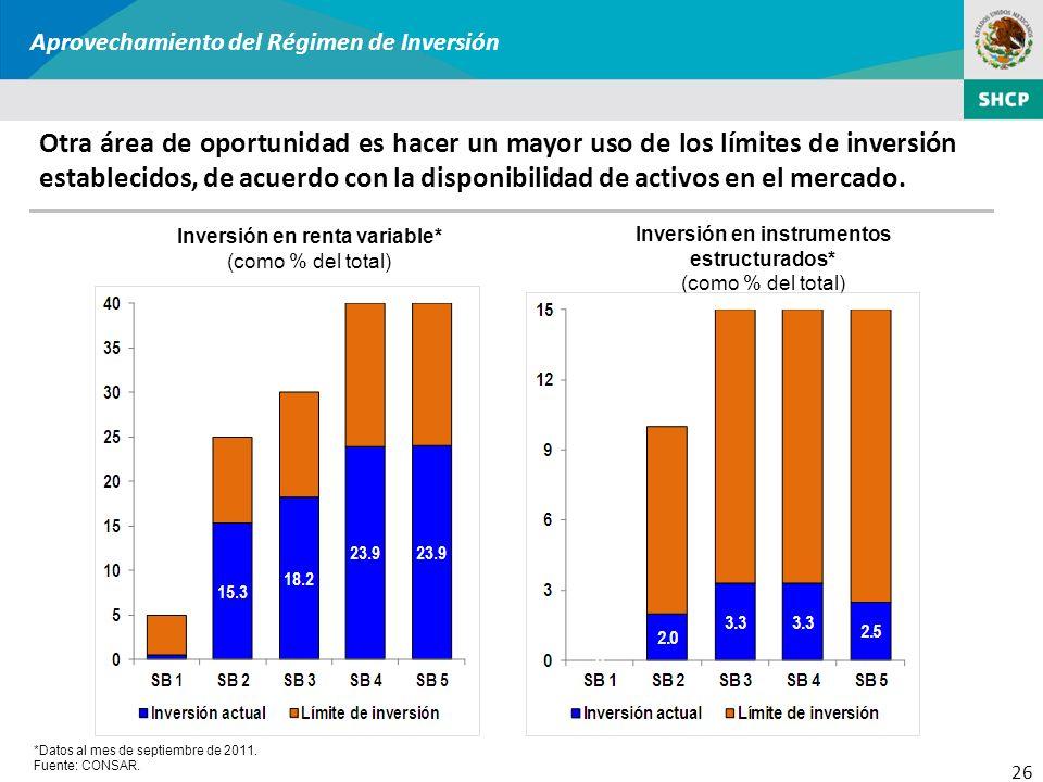 26 Aprovechamiento del Régimen de Inversión Inversión en instrumentos estructurados* (como % del total) Inversión en renta variable* (como % del total