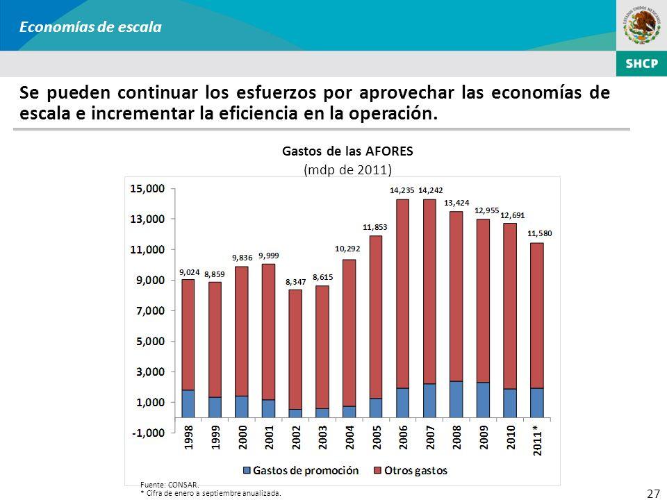 27 Gastos de las AFORES (mdp de 2011) Economías de escala Se pueden continuar los esfuerzos por aprovechar las economías de escala e incrementar la ef