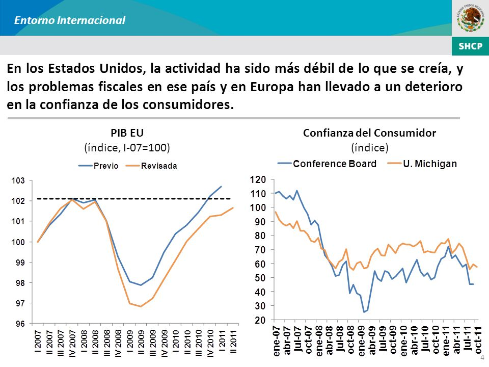 4 En los Estados Unidos, la actividad ha sido más débil de lo que se creía, y los problemas fiscales en ese país y en Europa han llevado a un deterior