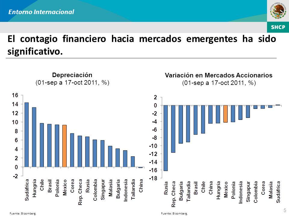 El contagio financiero hacia mercados emergentes ha sido significativo. 5 Fuente: Bloomberg. Entorno Internacional Depreciación (01-sep a 17-oct 2011,