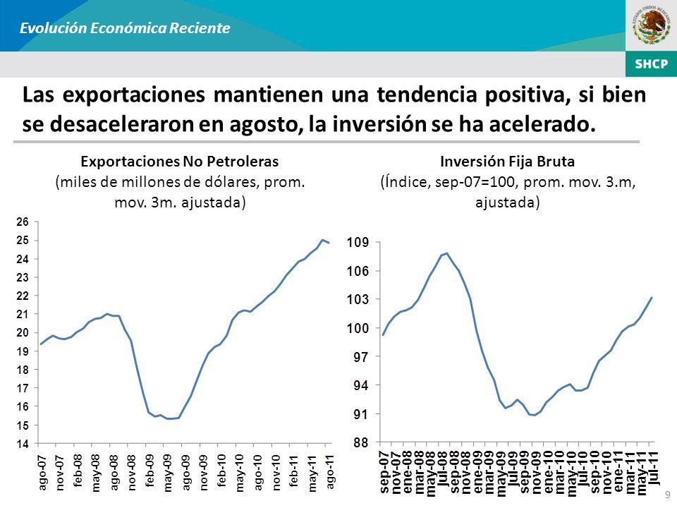 9 Las exportaciones mantienen una tendencia positiva, si bien se desaceleraron en agosto, la inversión se ha acelerado. Exportaciones No Petroleras (m