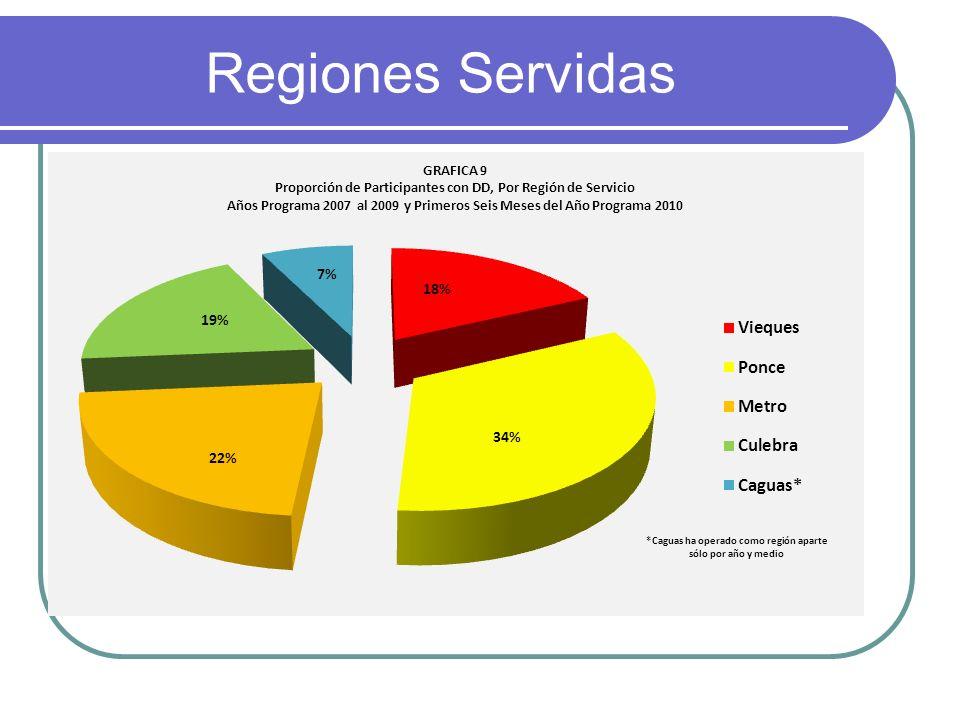 Regiones Servidas