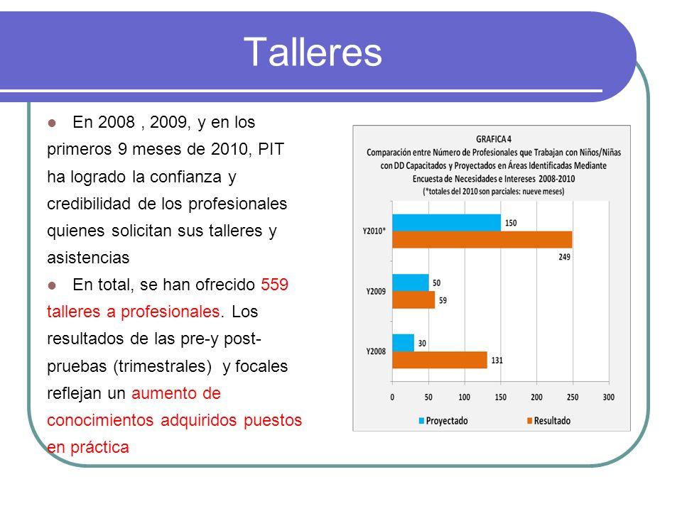 Talleres En 2008, 2009, y en los primeros 9 meses de 2010, PIT ha logrado la confianza y credibilidad de los profesionales quienes solicitan sus talleres y asistencias En total, se han ofrecido 559 talleres a profesionales.