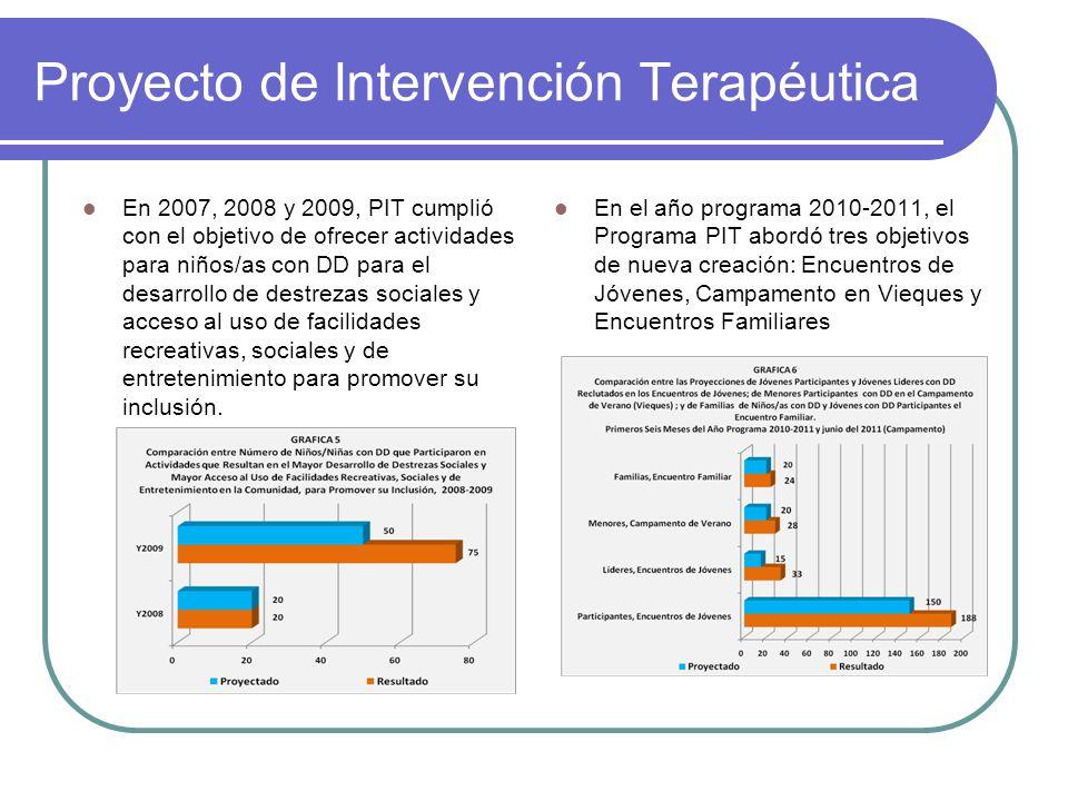 Proyecto de Intervención Terapéutica En 2007, 2008 y 2009, PIT cumplió con el objetivo de ofrecer actividades para niños/as con DD para el desarrollo
