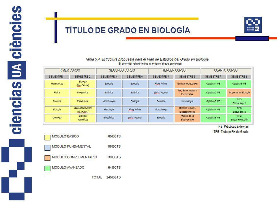 TÍTULO DE GRADO EN BIOLOGÍA
