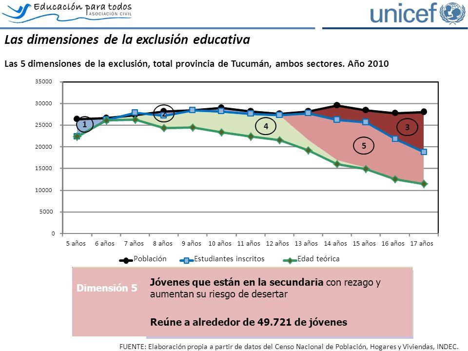 Las dimensiones de la exclusión educativa Las 5 dimensiones de la exclusión, total provincia de Tucumán, ambos sectores.