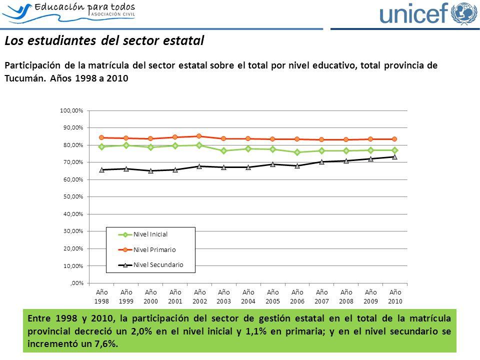 Los estudiantes del sector estatal Participación de la matrícula del sector estatal sobre el total por nivel educativo, total provincia de Tucumán.