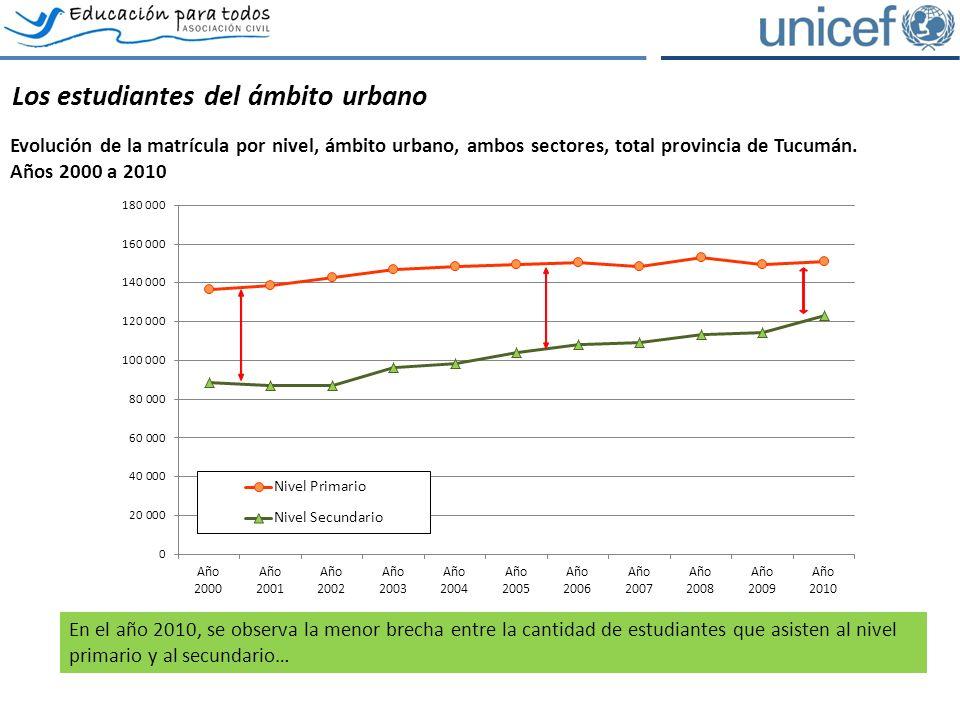 Los estudiantes del ámbito urbano Evolución de la matrícula por nivel, ámbito urbano, ambos sectores, total provincia de Tucumán.