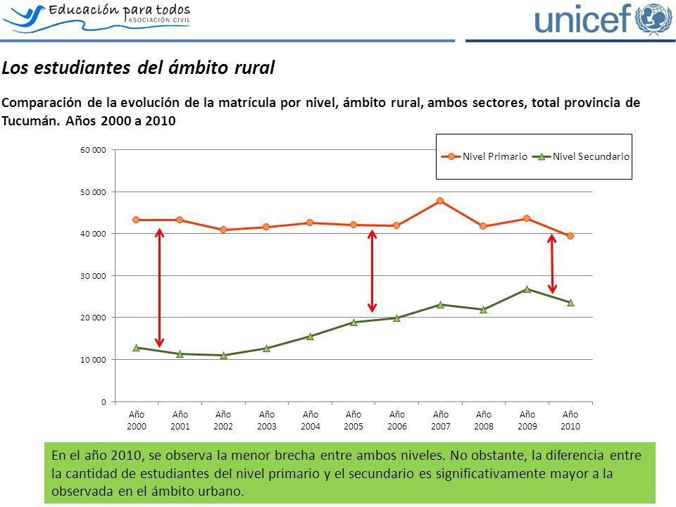 Los estudiantes del ámbito rural Comparación de la evolución de la matrícula por nivel, ámbito rural, ambos sectores, total provincia de Tucumán.