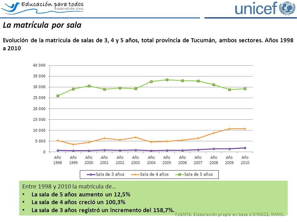 La matrícula por sala Evolución de la matrícula de salas de 3, 4 y 5 años, total provincia de Tucumán, ambos sectores.