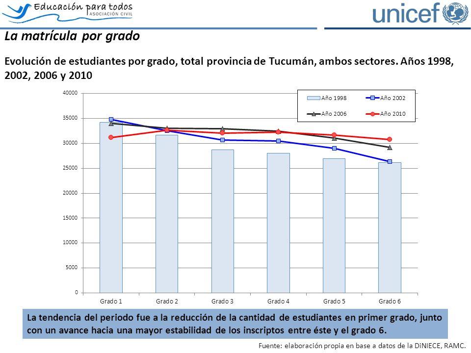 La matrícula por grado Evolución de estudiantes por grado, total provincia de Tucumán, ambos sectores.