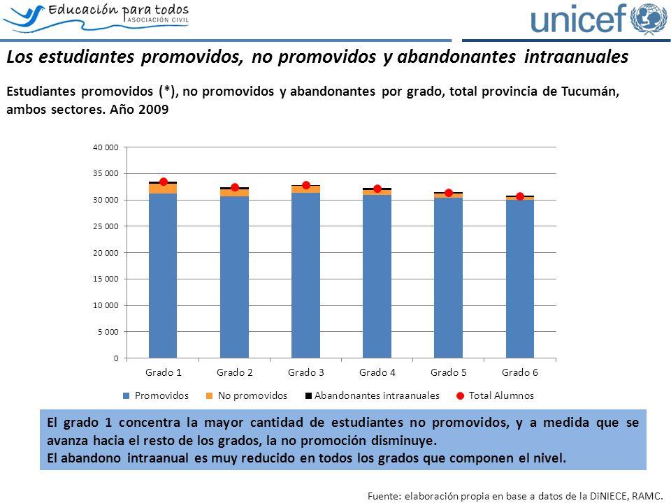 (*) El total de alumnos promovidos se calcula respecto a la matrícula inicial Los estudiantes promovidos, no promovidos y abandonantes intraanuales Estudiantes promovidos (*), no promovidos y abandonantes por grado, total provincia de Tucumán, ambos sectores.