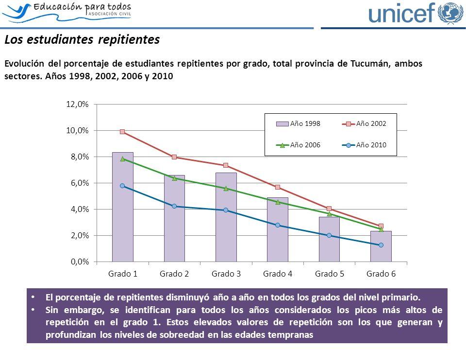 Los estudiantes repitientes Evolución del porcentaje de estudiantes repitientes por grado, total provincia de Tucumán, ambos sectores.