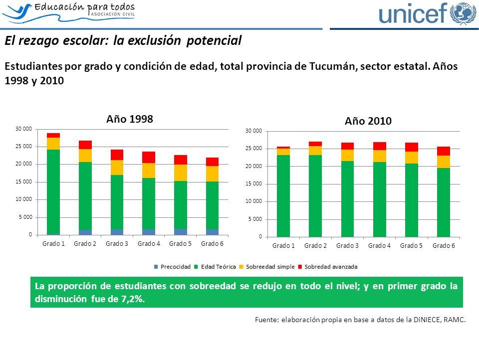 El rezago escolar: la exclusión potencial Estudiantes por grado y condición de edad, total provincia de Tucumán, sector estatal.