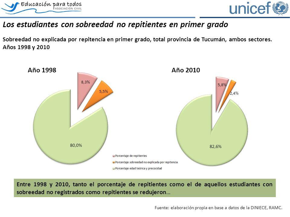 Los estudiantes con sobreedad no repitientes en primer grado Sobreedad no explicada por repitencia en primer grado, total provincia de Tucumán, ambos sectores.
