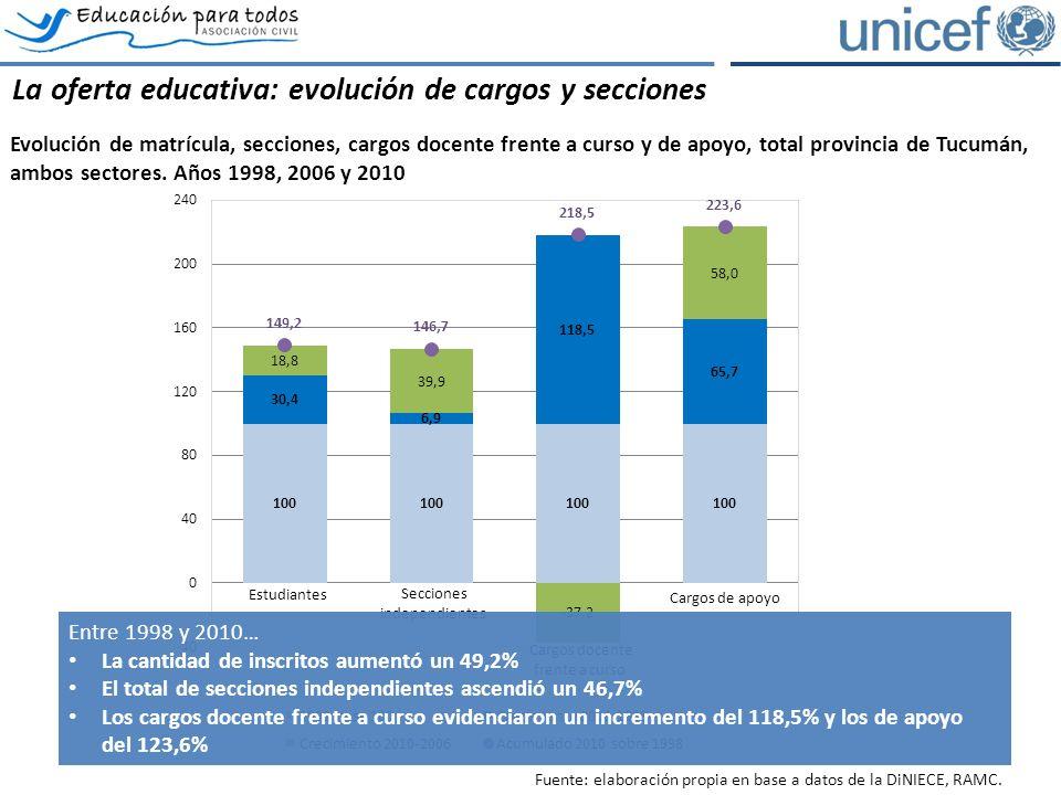La oferta educativa: evolución de cargos y secciones Evolución de matrícula, secciones, cargos docente frente a curso y de apoyo, total provincia de Tucumán, ambos sectores.