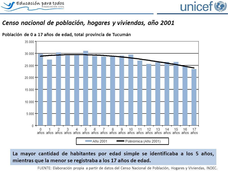 Censo nacional de población, hogares y viviendas, año 2001 Población de 0 a 17 años de edad, total provincia de Tucumán Año 2001Polinómica (Año 2001) FUENTE: Elaboración propia a partir de datos del Censo Nacional de Población, Hogares y Viviendas, INDEC.