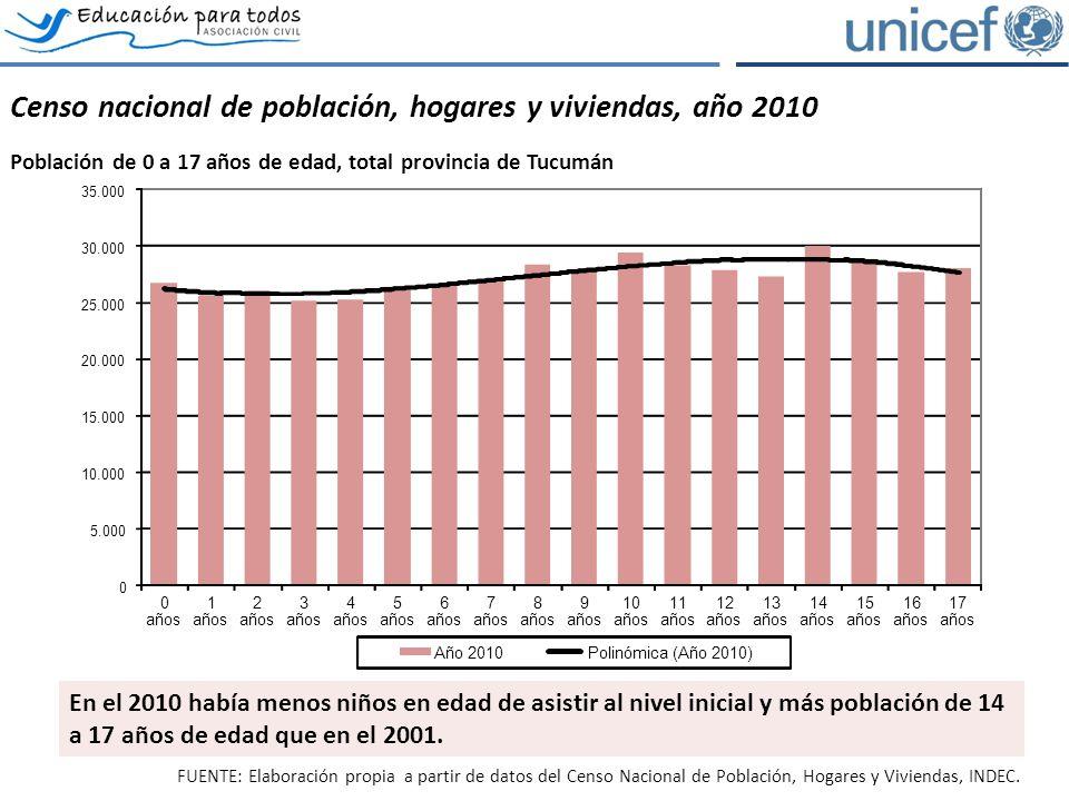 El acceso y permanencia en el sistema educativo Evolución de la asistencia escolar por tramos de edad, total provincia de Tucumán.