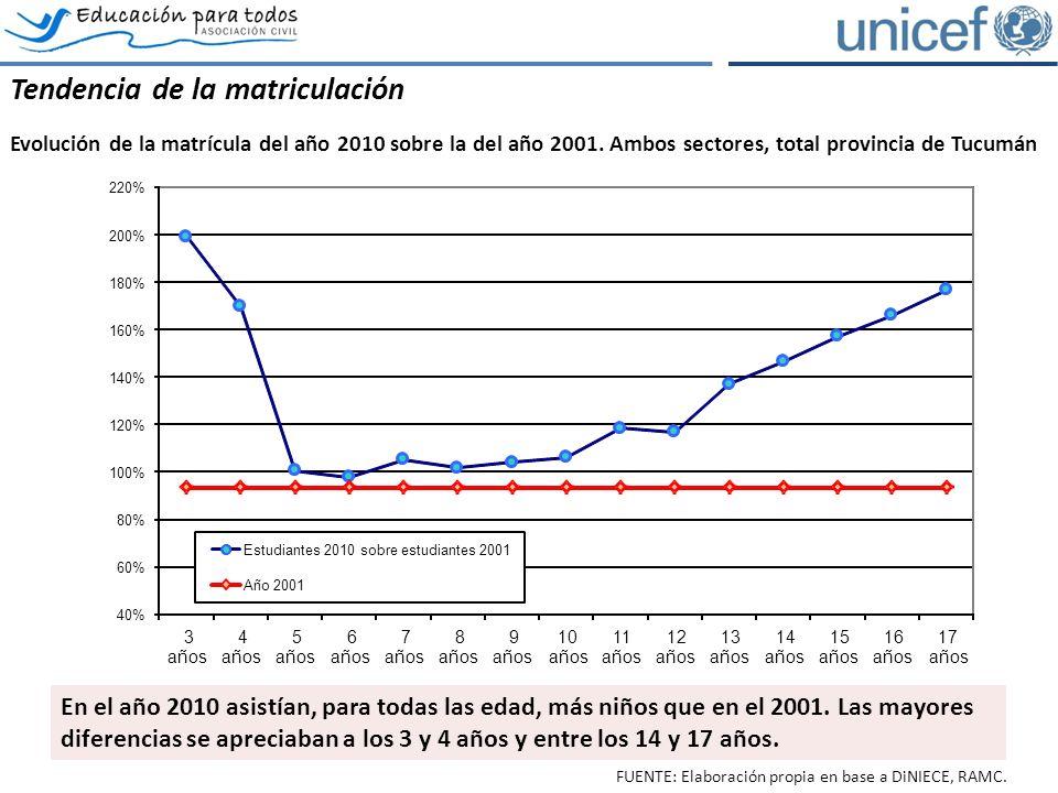 Tendencia de la matriculación Evolución de la matrícula del año 2010 sobre la del año 2001.