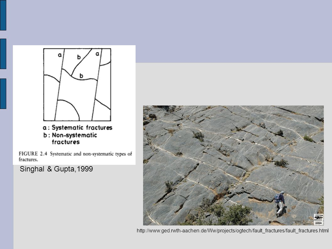 http://www.ged.rwth-aachen.de/Ww/projects/ogtech/fault_fractures/fault_fractures.html Singhal & Gupta,1999