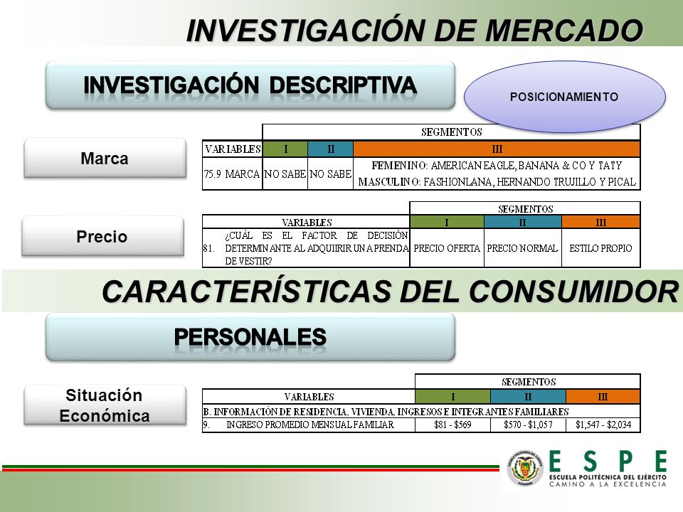 INVESTIGACIÓN DE MERCADO Marca Precio POSICIONAMIENTO CARACTERÍSTICAS DEL CONSUMIDOR Situación Económica