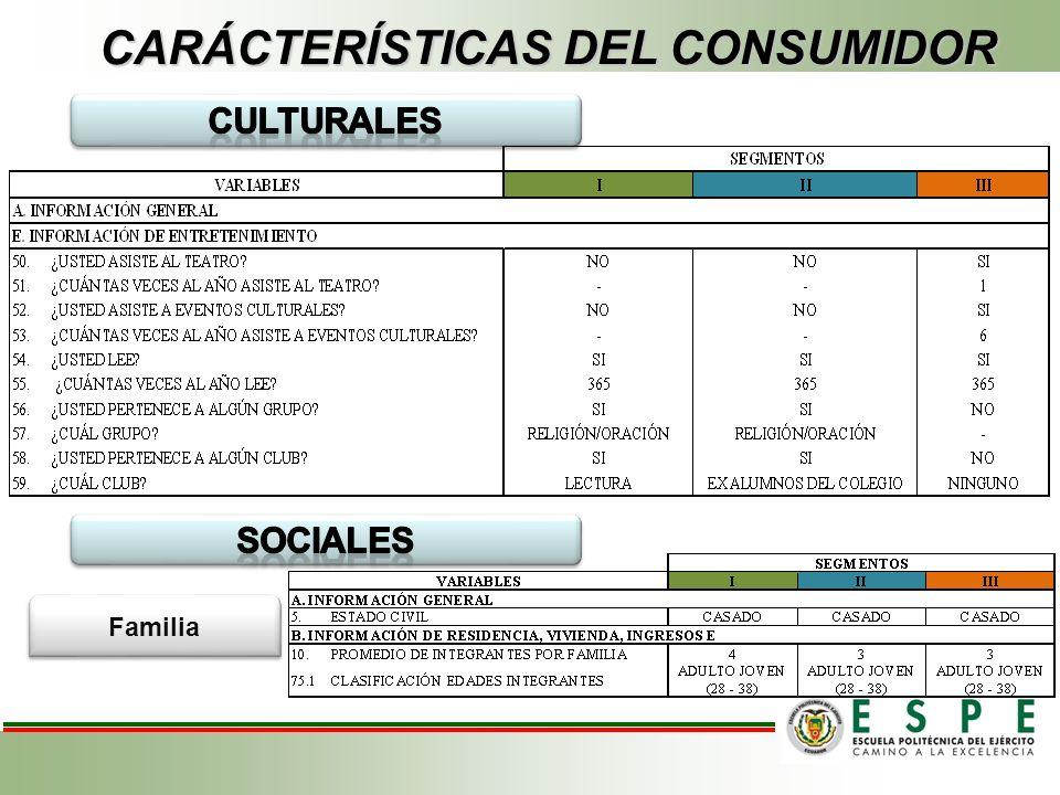 Familia CARÁCTERÍSTICAS DEL CONSUMIDOR