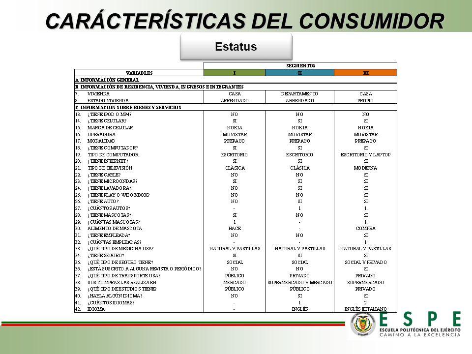 Estatus CARÁCTERÍSTICAS DEL CONSUMIDOR