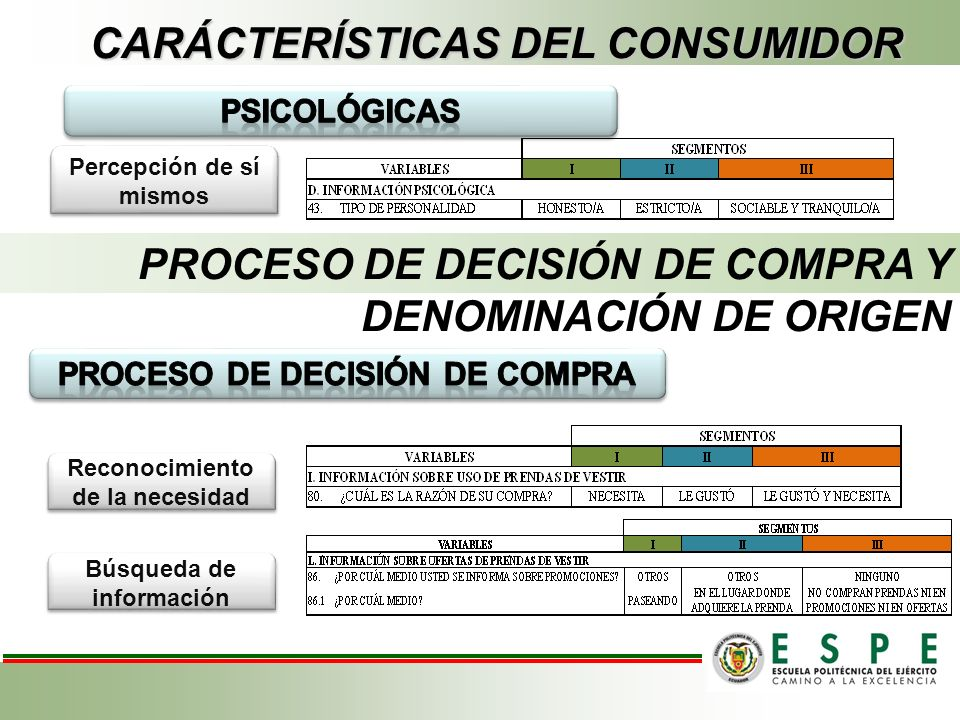 Percepción de sí mismos CARÁCTERÍSTICAS DEL CONSUMIDOR PROCESO DE DECISIÓN DE COMPRA Y DENOMINACIÓN DE ORIGEN Reconocimiento de la necesidad Búsqueda de información