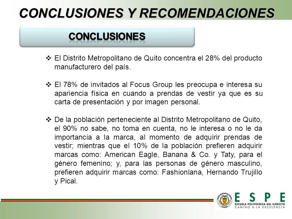 CONCLUSIONES Y RECOMENDACIONES El Distrito Metropolitano de Quito concentra el 28% del producto manufacturero del país.